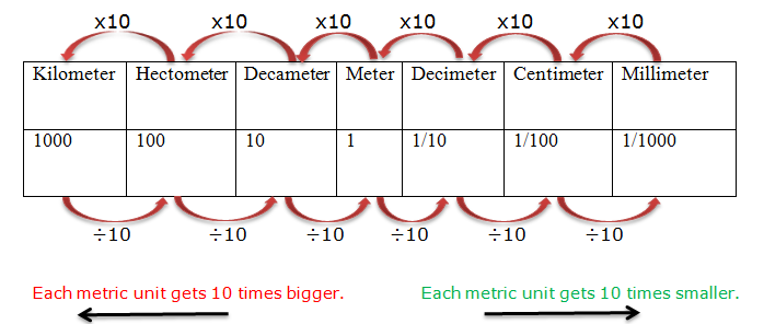 metric measurement chart: Metric system length chart conversion chart length metric system
